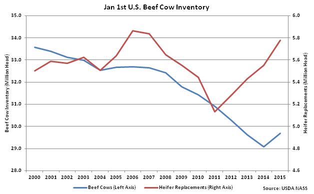 U S Cattle Inventory U.S. Beef Cattle Inven...