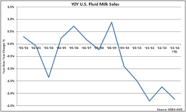 Declining milk sales